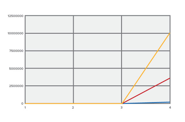 A graph to show how many guesses it takes to crack passwords of varying lengths.