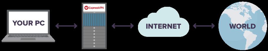 Diagram met Uw pc, verbonden met ExpressVPN, verbonden met het internet, verbonden met de wereld.
